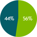 Consumer banking: 56% and Commercial Banking: 44%