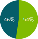 Consumer banking: 54% and Commercial Banking: 46%